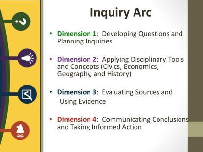 Inquiry Arc Format